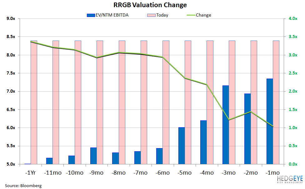 CORRECTED: RRGB HAS TOO MANY BALLS IN THE AIR - rrgb valuation over time