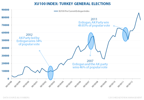 Turkey. . . Much Ado About Nothing? - Turkey XU100 Index  elections