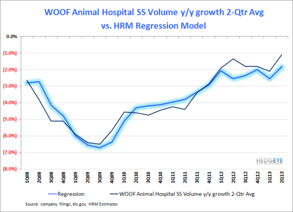 WOOF: MIXED EMOTIONS - WOOF Regression 2Q13