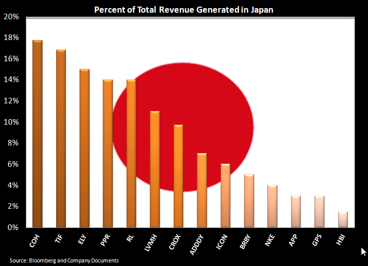 Retail: Japan Not Helping Margin Equation - one