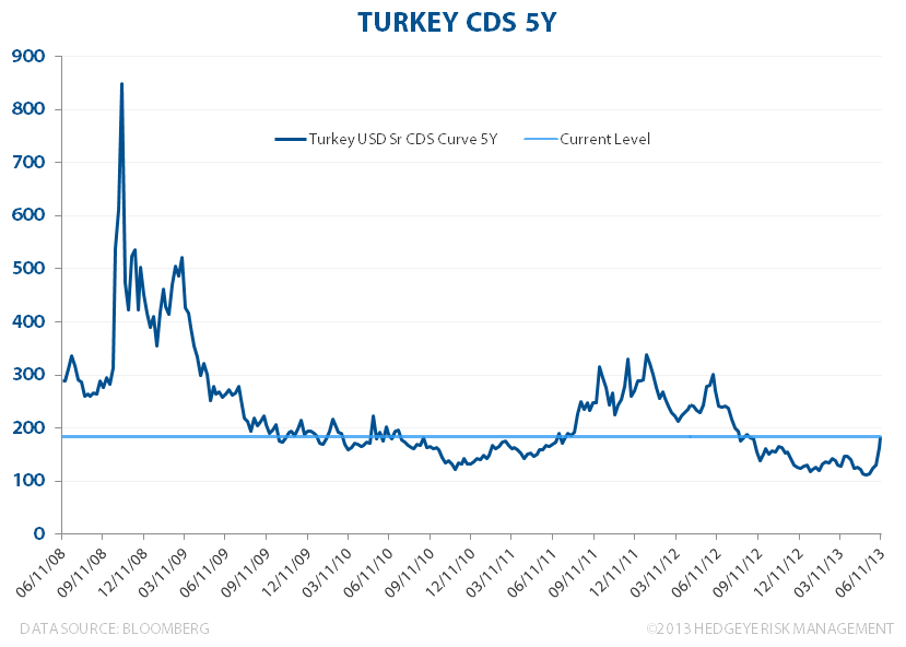 Turkey ... Much Ado About Nothing? - Turkey CDS