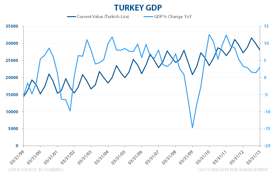 Turkey ... Much Ado About Nothing? - Turkey GDP