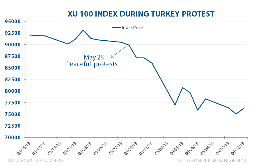Turkey ... Much Ado About Nothing? - Turkey XU100 During Protest