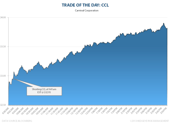 Trade of the Day: CCL - CCL