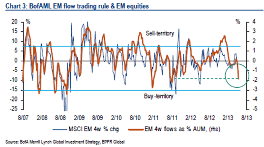 #EMERGINGOUTFLOWS ACCELERATE - EM Outflows Trading Rule