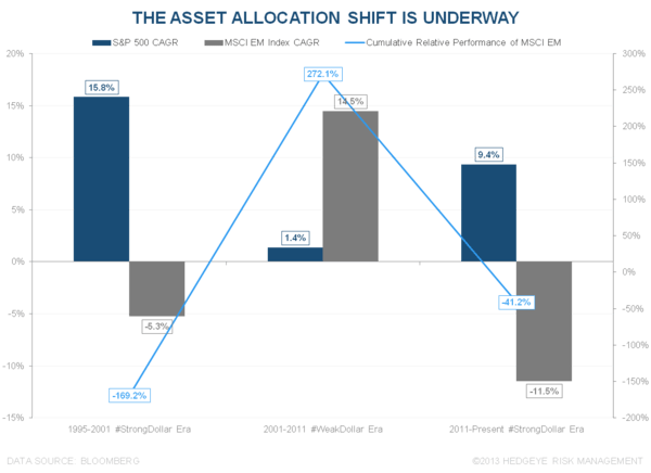 #EMERGINGOUTFLOWS ACCELERATE - EO Asset Allocation Shift