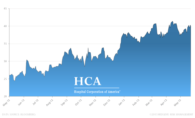 Stock Report: HCA Holdings, Inc. (HCA)  - HE II HCA chart 6 14 13