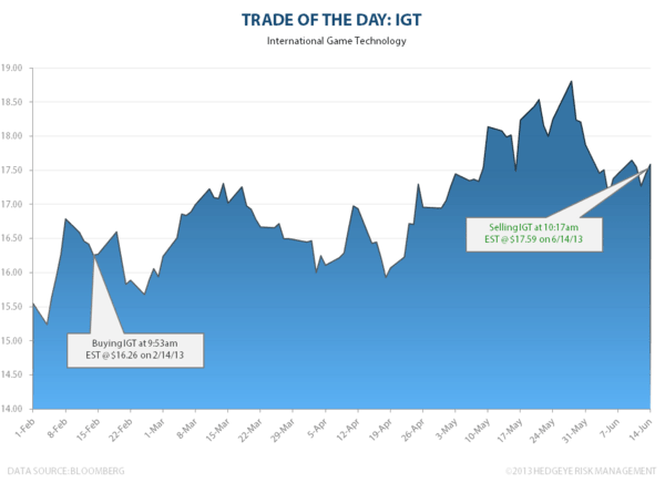Trade of the Day: IGT - IGT
