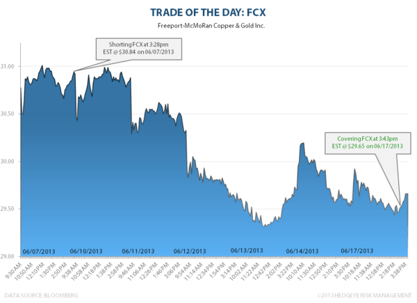 Trade of the Day: FCX - FCX