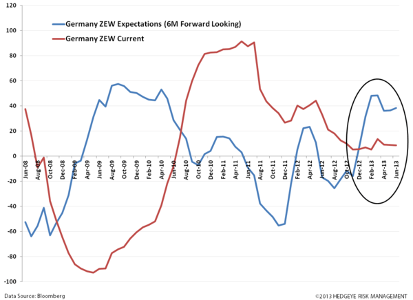 Diverging Europe By The Charts - uu. ZEW Germany