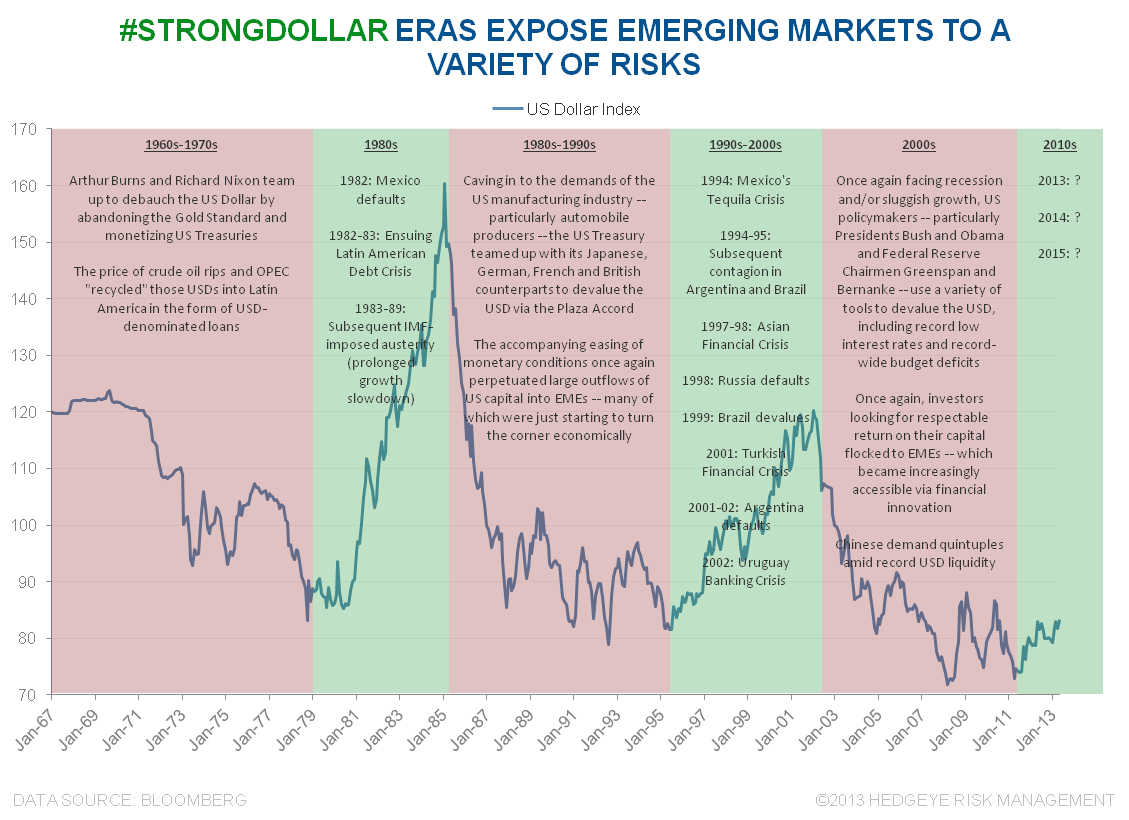 BEWARE OF EMERGING MARKETS - USD and EM Crises