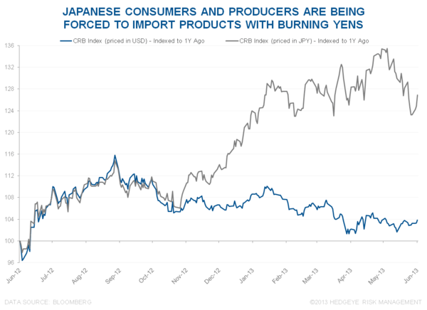 REMEMBER, WE'RE IN THE VERY EARLY INNINGS OF ABENOMICS - 7