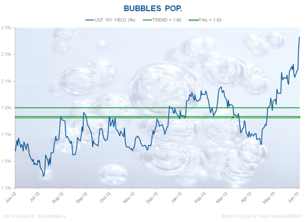 Bubbles Pop - Chart of the Day