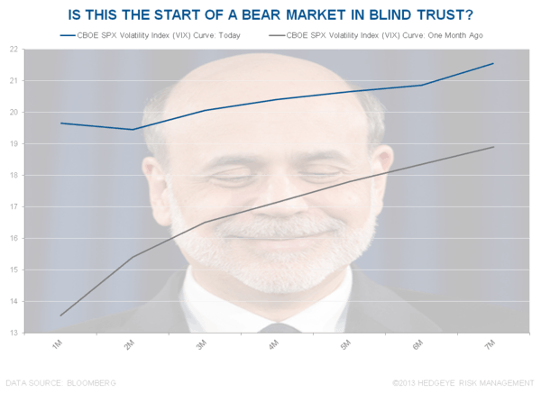 Bernanke's Blind Trust - Chart of the Day