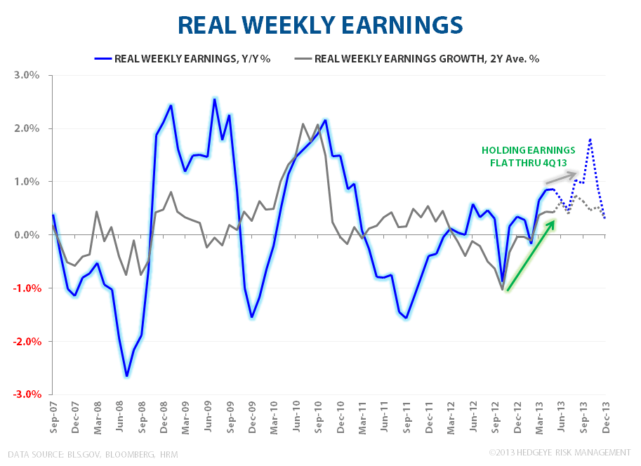 Consumption Check - Is Good, Good Enough? - Real Earnings May 2013