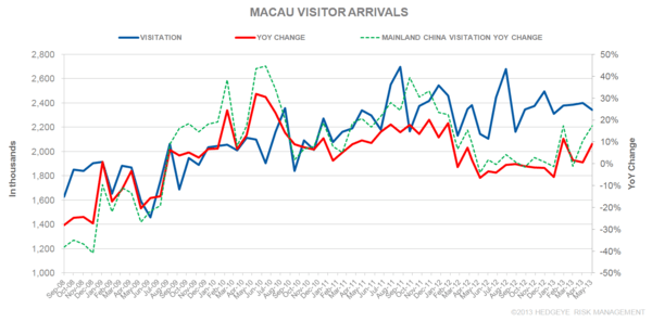 THE M3: S'PORE HAZE; VISITOR ARRIVALS; ECHO EXTENSION - MACAU