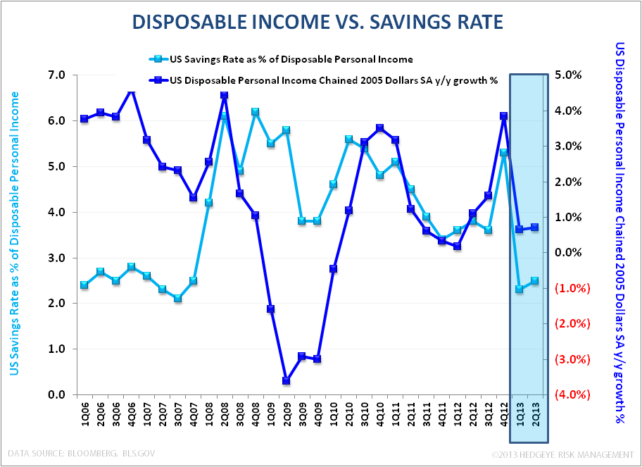 Consumption: Is Good, Good Enough? - DPI vs Savings Rate