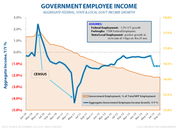 Consumption: Is Good, Good Enough? - Gov t Employee Income