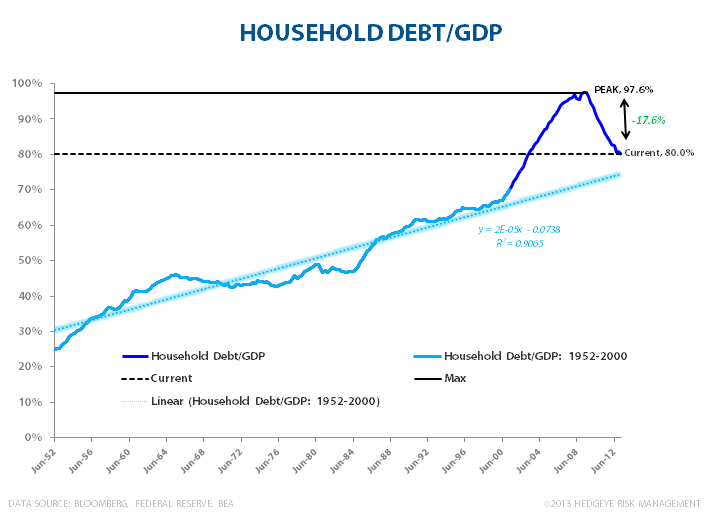 Consumption: Is Good, Good Enough? - Household Debt to GDP