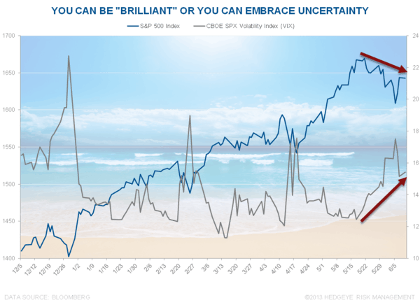 Beach Time? - Chart of the Day