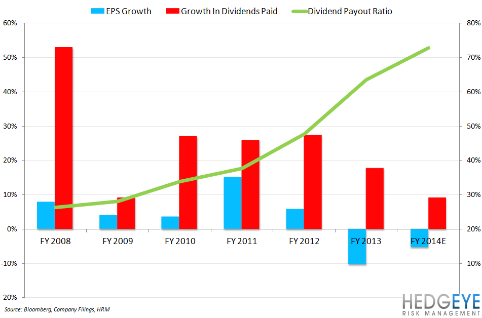 DRI: BEWARE OF FALSE NARRATIVES - dri eps growth payout ratio