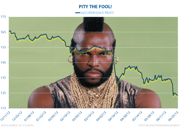 Pity the (Gold) Fool! - Gold 2