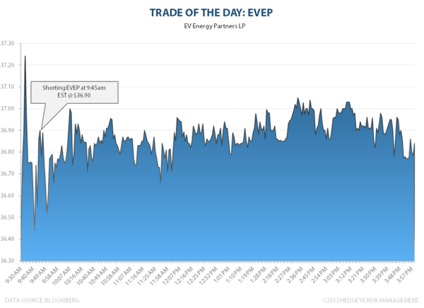 Trade of the Day: EVEP - EVEP