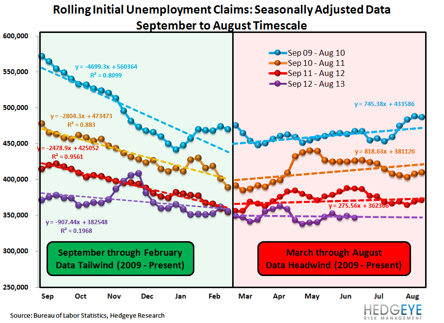 INITIAL CLAIMS: NO IMPACT YET ON THE LABOR MARKET FROM RISING RATES - 1