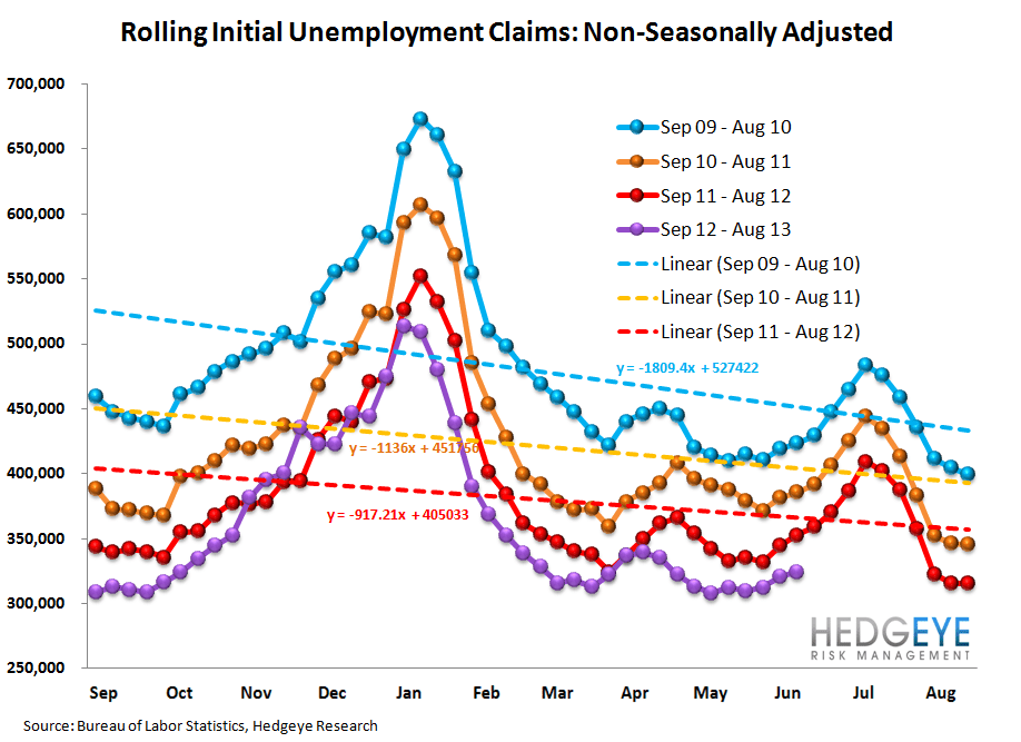 INITIAL CLAIMS: NO IMPACT YET ON THE LABOR MARKET FROM RISING RATES - 12