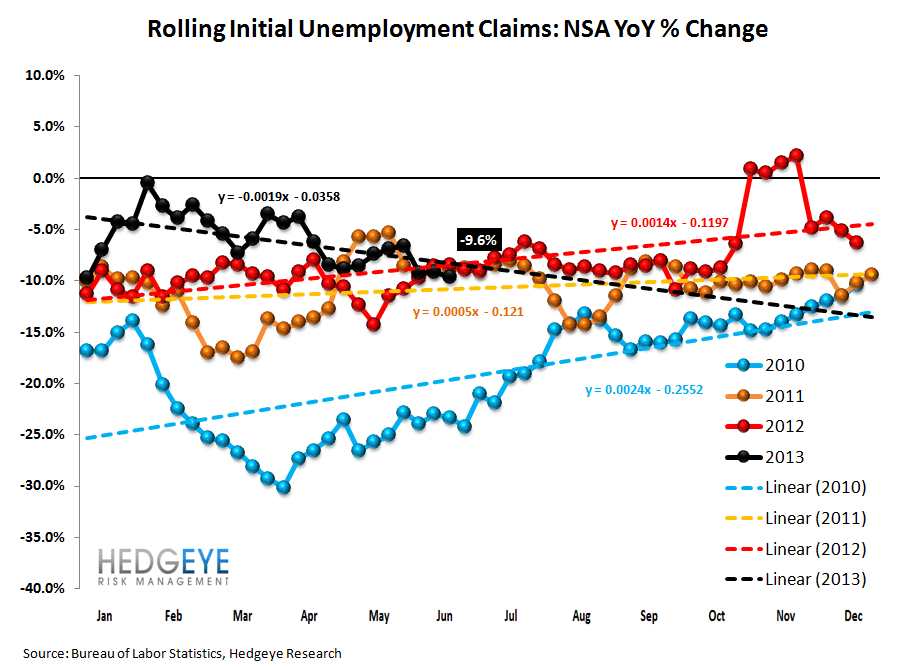 INITIAL CLAIMS: NO IMPACT YET ON THE LABOR MARKET FROM RISING RATES - 2