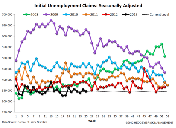 INITIAL CLAIMS: NO IMPACT YET ON THE LABOR MARKET FROM RISING RATES - 4