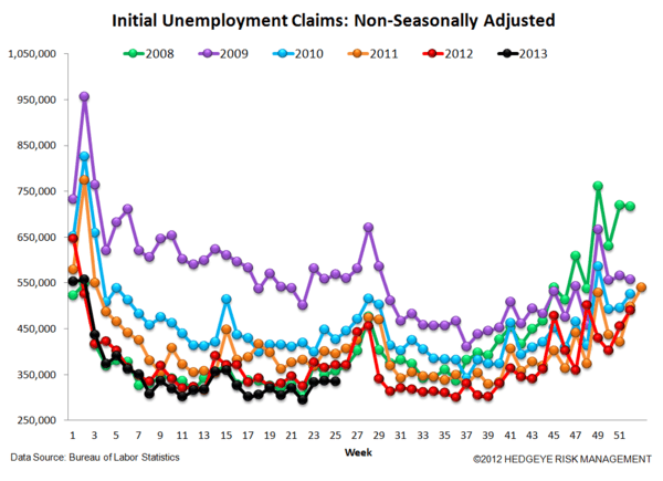 INITIAL CLAIMS: NO IMPACT YET ON THE LABOR MARKET FROM RISING RATES - 5