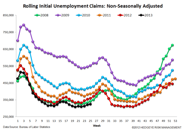 INITIAL CLAIMS: NO IMPACT YET ON THE LABOR MARKET FROM RISING RATES - 6