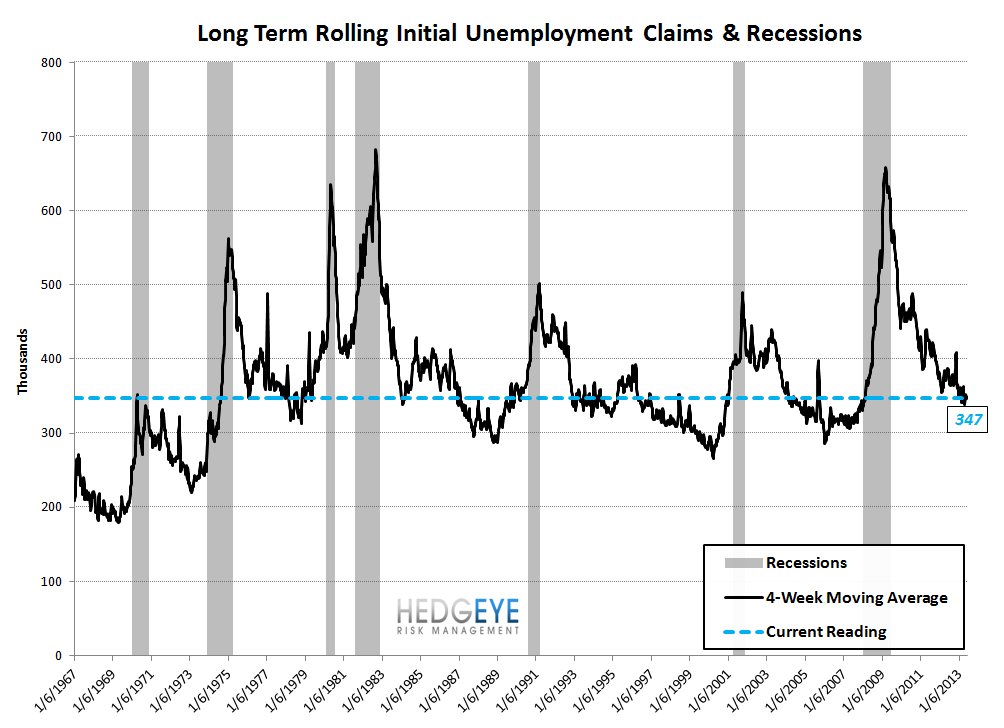 INITIAL CLAIMS: NO IMPACT YET ON THE LABOR MARKET FROM RISING RATES - 9