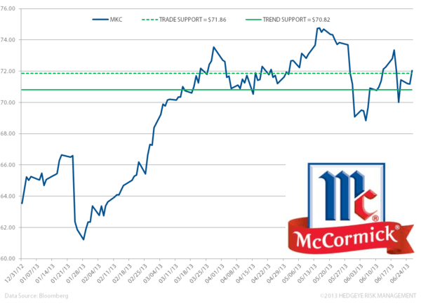 MKC – QSR and Industrial Weakness Continue - ww. mkc