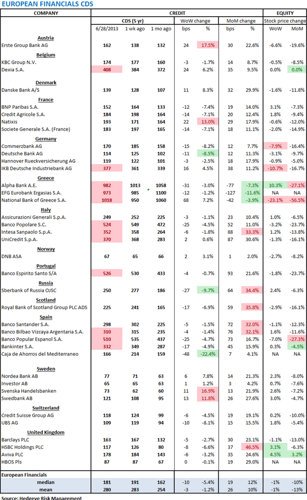 European Banking Monitor: Tightening on the Week - uu. banks