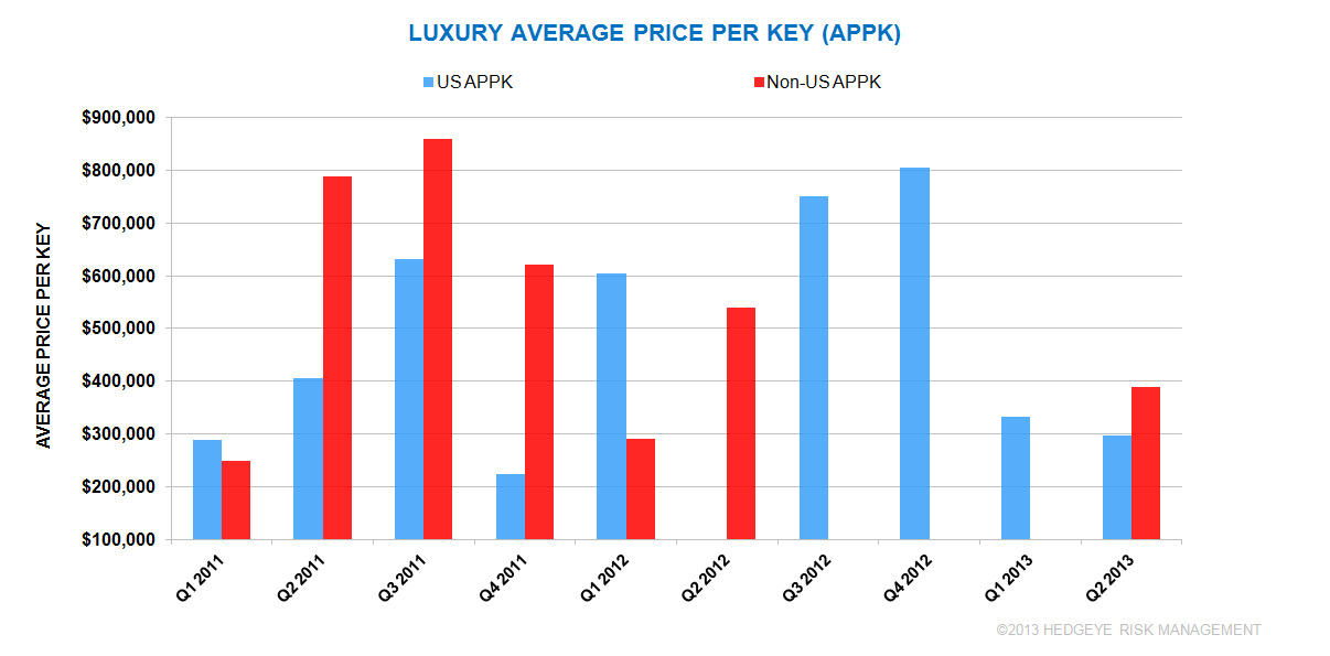Q2 2013 GLOBAL HOTEL TRANSACTIONS (UUP/LUXURY)  - hotel3