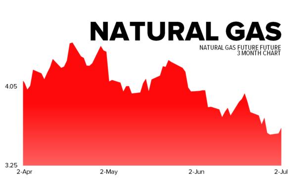 July 2, 2013 - natgas