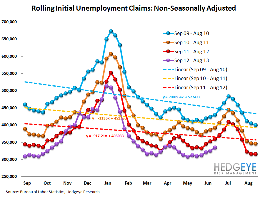 INITIAL CLAIMS: DATA SHOWS ONGOING POSITIVE MOMENTUM - 12