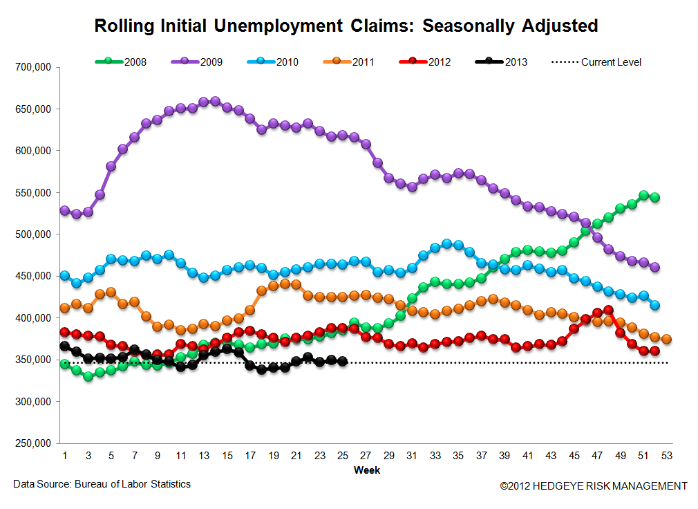 INITIAL CLAIMS: DATA SHOWS ONGOING POSITIVE MOMENTUM - 3