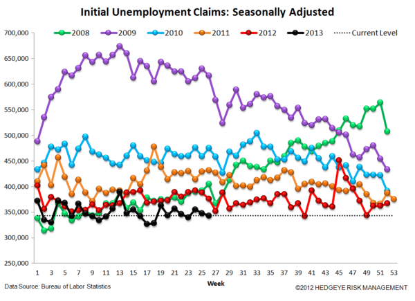INITIAL CLAIMS: DATA SHOWS ONGOING POSITIVE MOMENTUM - 4