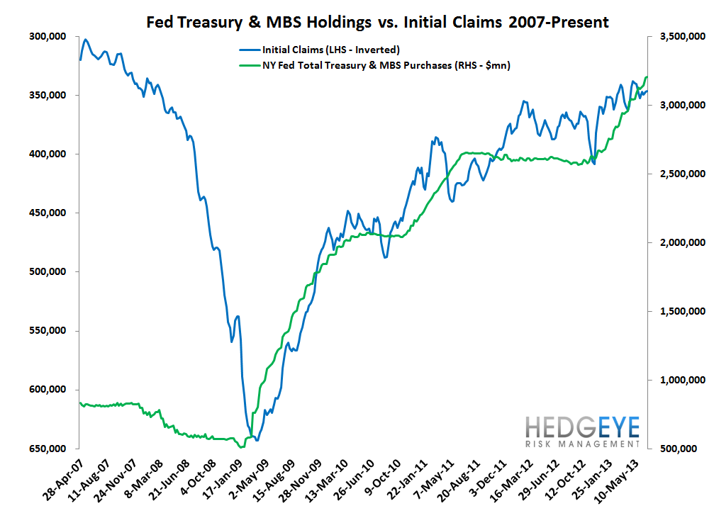 INITIAL CLAIMS: DATA SHOWS ONGOING POSITIVE MOMENTUM - 8