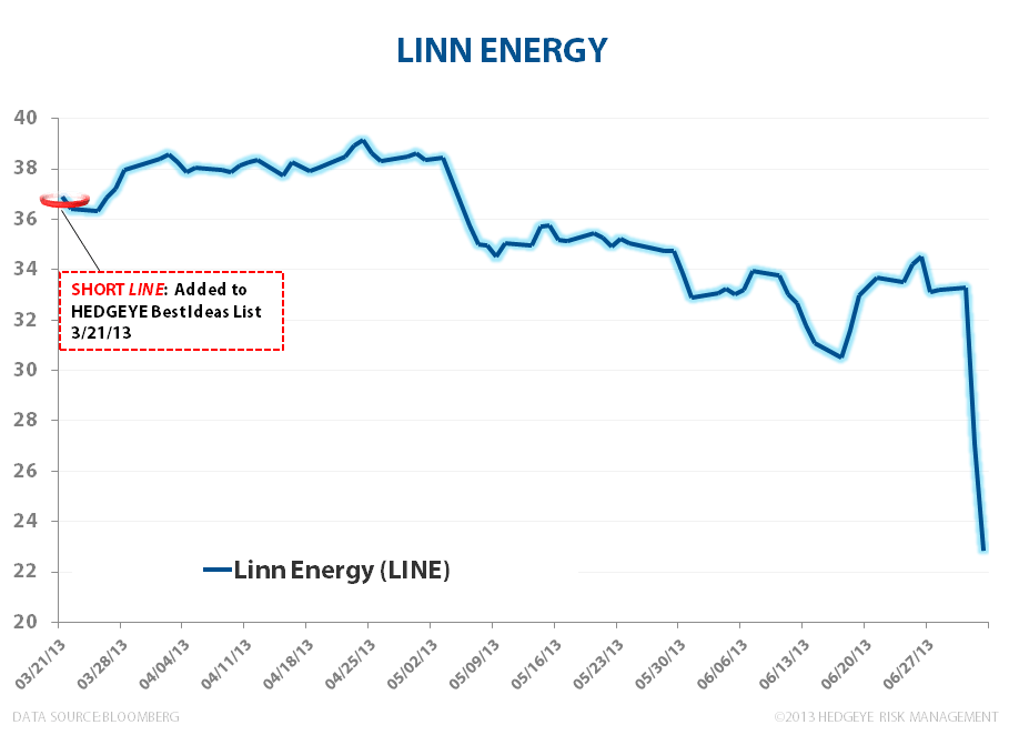 Linn Energy – A LINE in the Sand? - LINE 070313