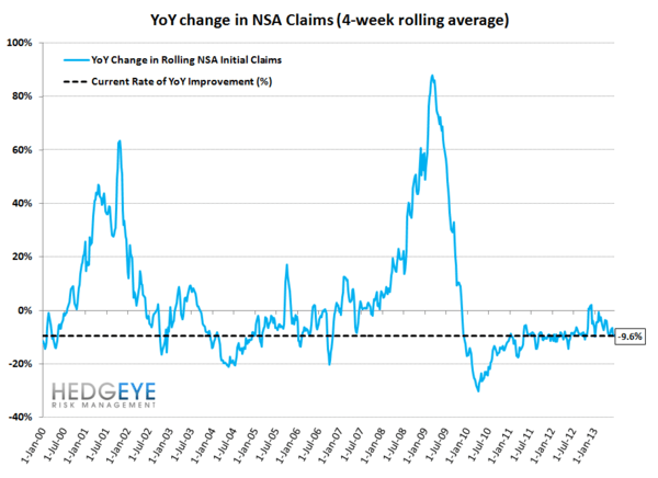 INITIAL CLAIMS: DATA SHOWS ONGOING POSITIVE MOMENTUM - JS 9