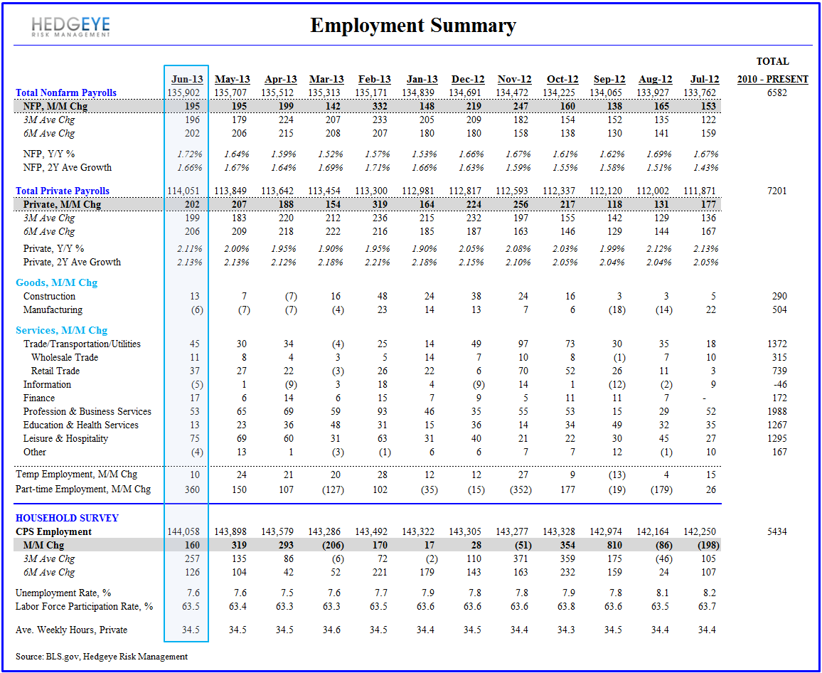 June Employment - Another #StrongDollar Print - June Employment Summary