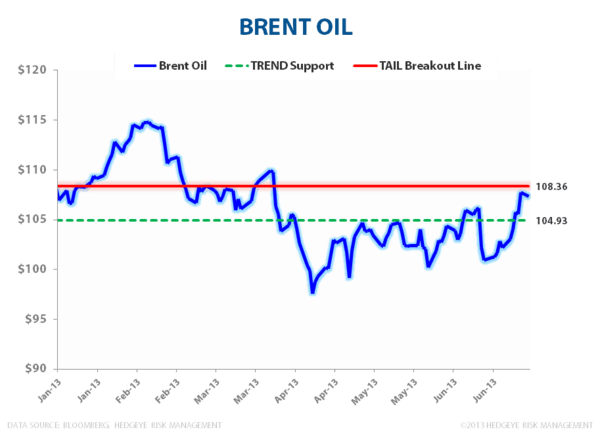 Beware of Brent - Brent Oil 2