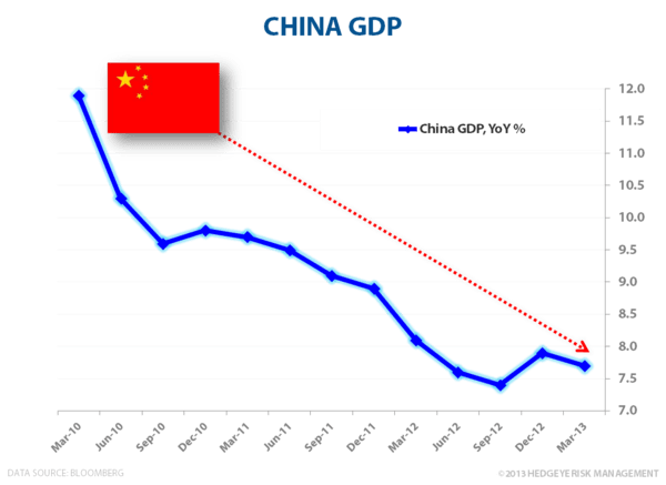 We (Still) Don't Like China - China GDP