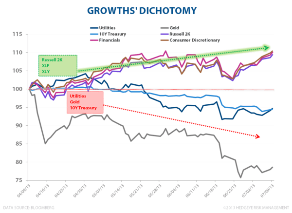 Growth Is Getting Paid - Growths Dichotomy
