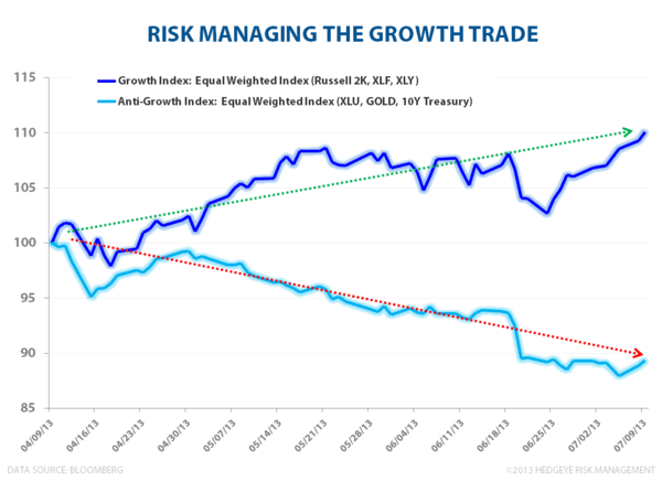 Growth Is Getting Paid - Risk Managing the Growth Trade
