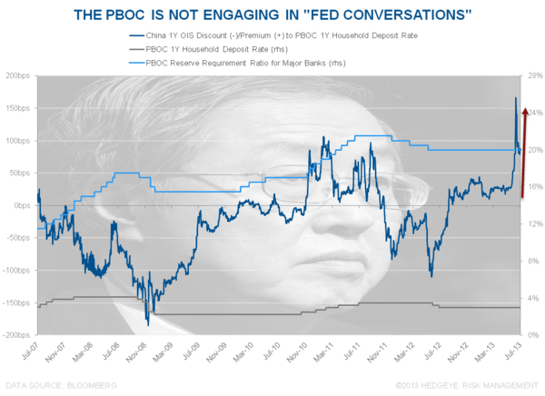 Fed Conversations - Chart of the Day